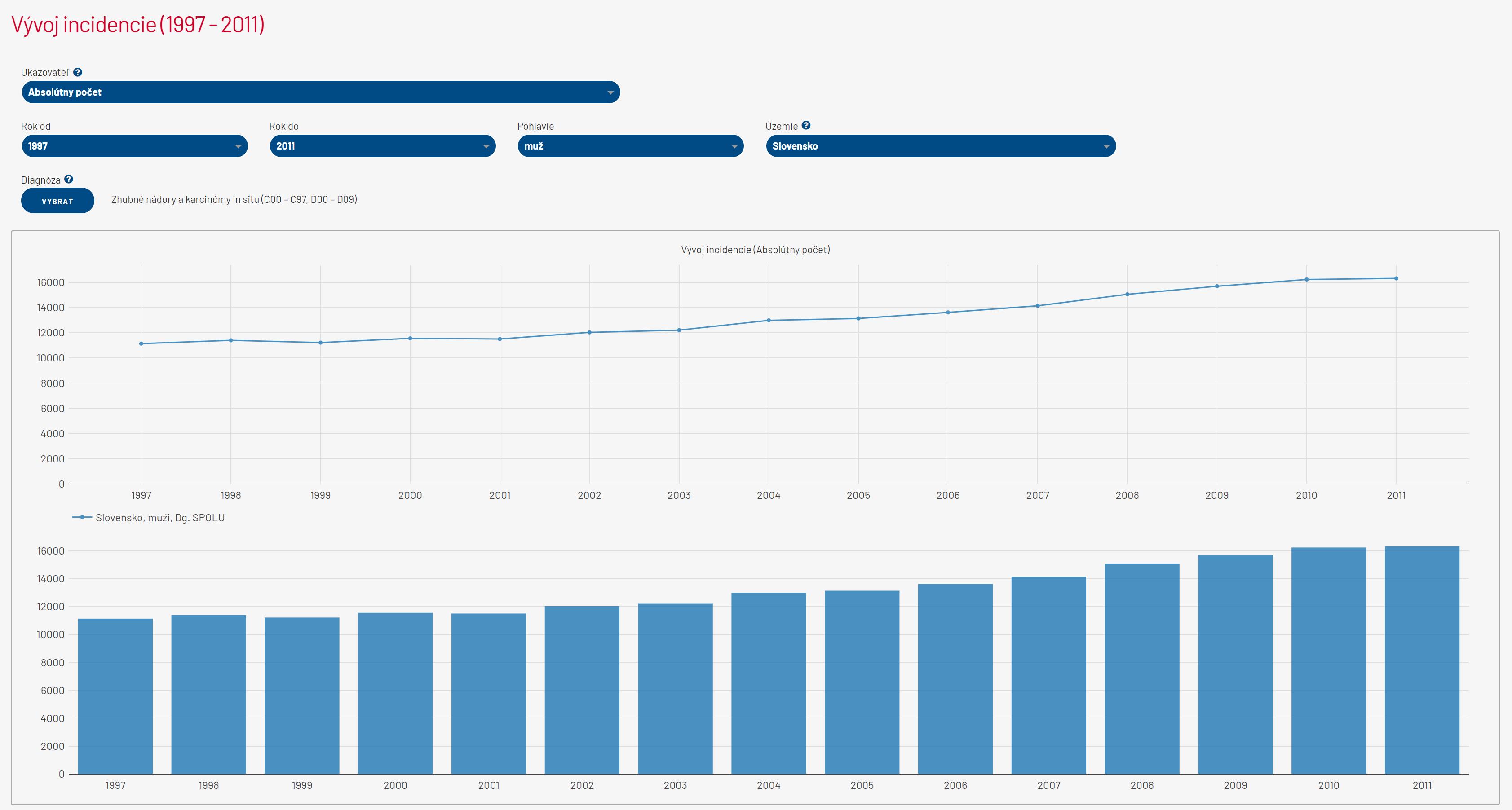 incidencia graf